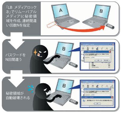 『LB メディアロック3』でリムーバブルメディアに秘密領域を作成、連続回数間違い回数Nを指定⇒秘密領域が破壊される