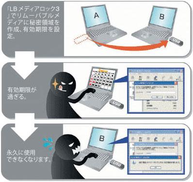 「LB メディアロック3」でリムーバブルメディアに秘密領域を作成、使用期限を設定⇒使用期限が過ぎる。⇒永久に使用できなくなります。